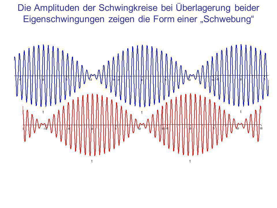 """Die Amplituden der Schwingkreise bei Überlagerung beider Eigenschwingungen zeigen die Form einer """"Schwebung"""