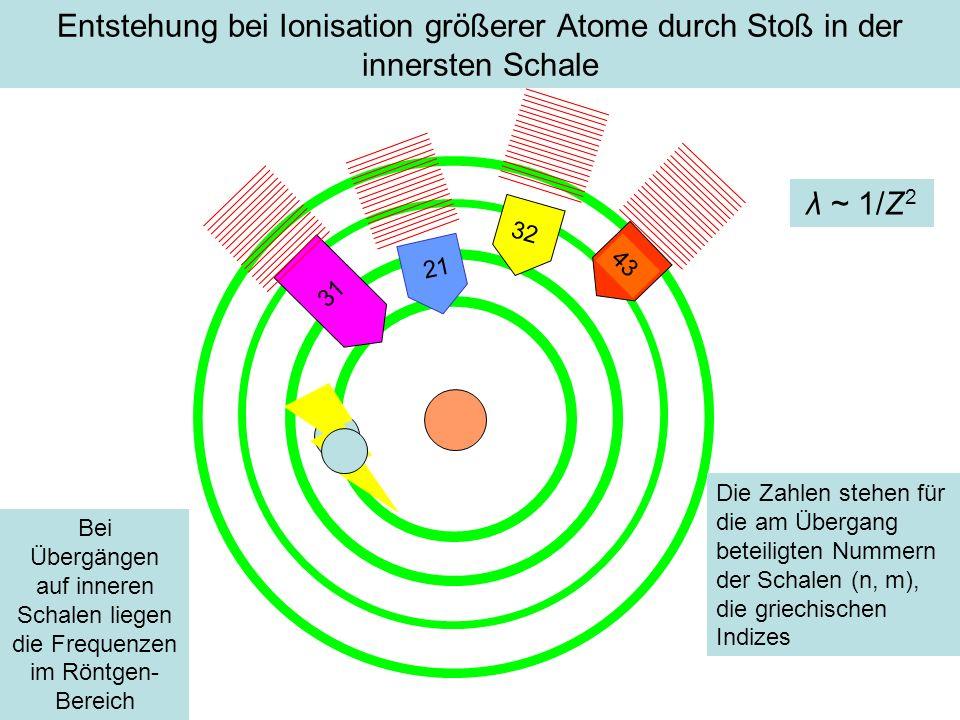 Entstehung bei Ionisation größerer Atome durch Stoß in der innersten Schale