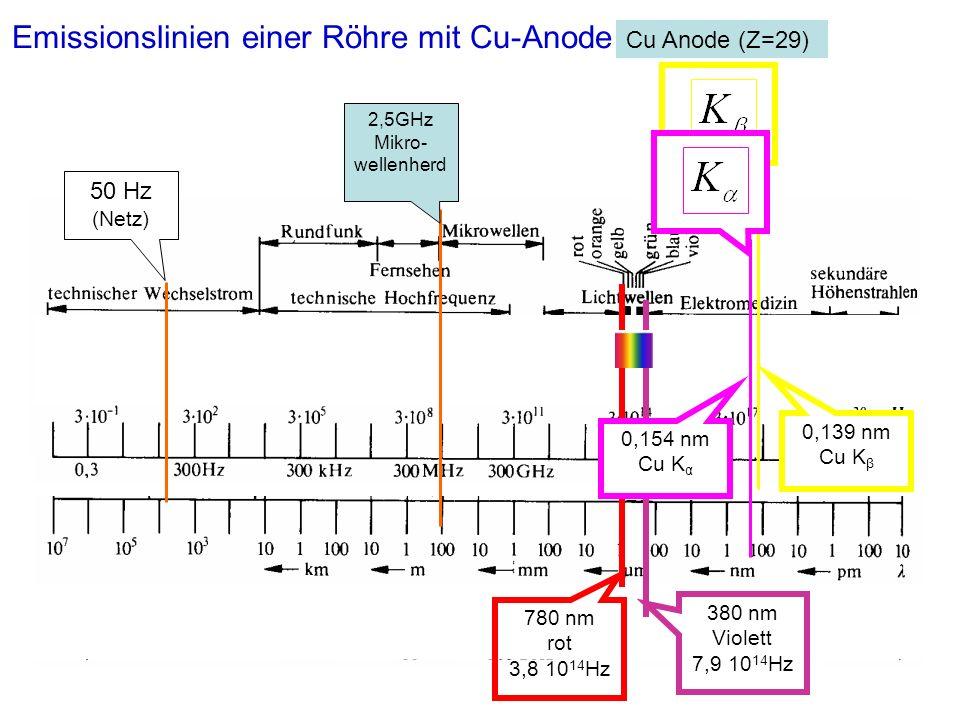 Emissionslinien einer Röhre mit Cu-Anode
