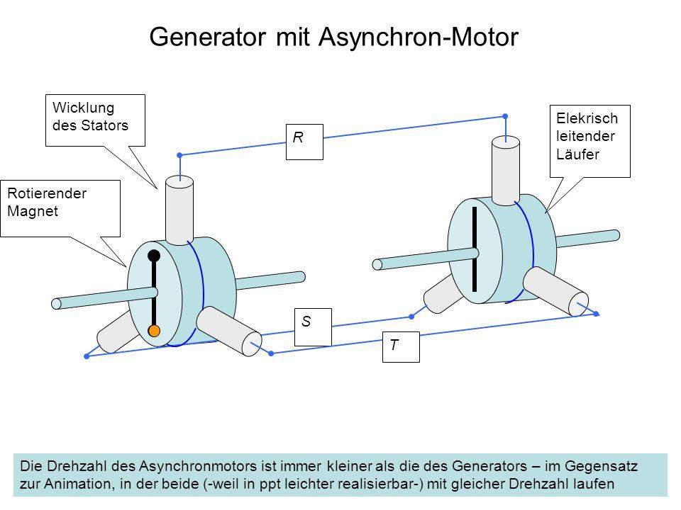Generator mit Asynchron-Motor