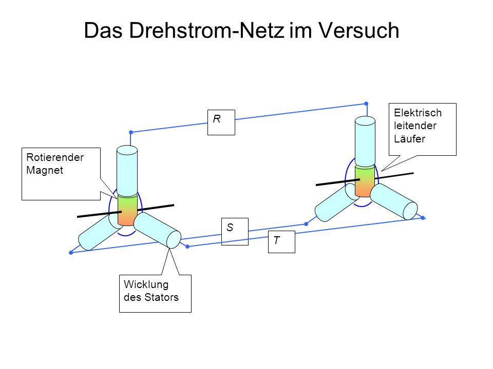 Das Drehstrom-Netz im Versuch