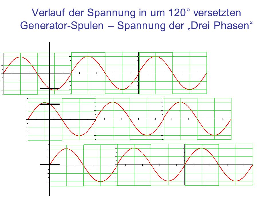 """Verlauf der Spannung in um 120° versetzten Generator-Spulen – Spannung der """"Drei Phasen"""