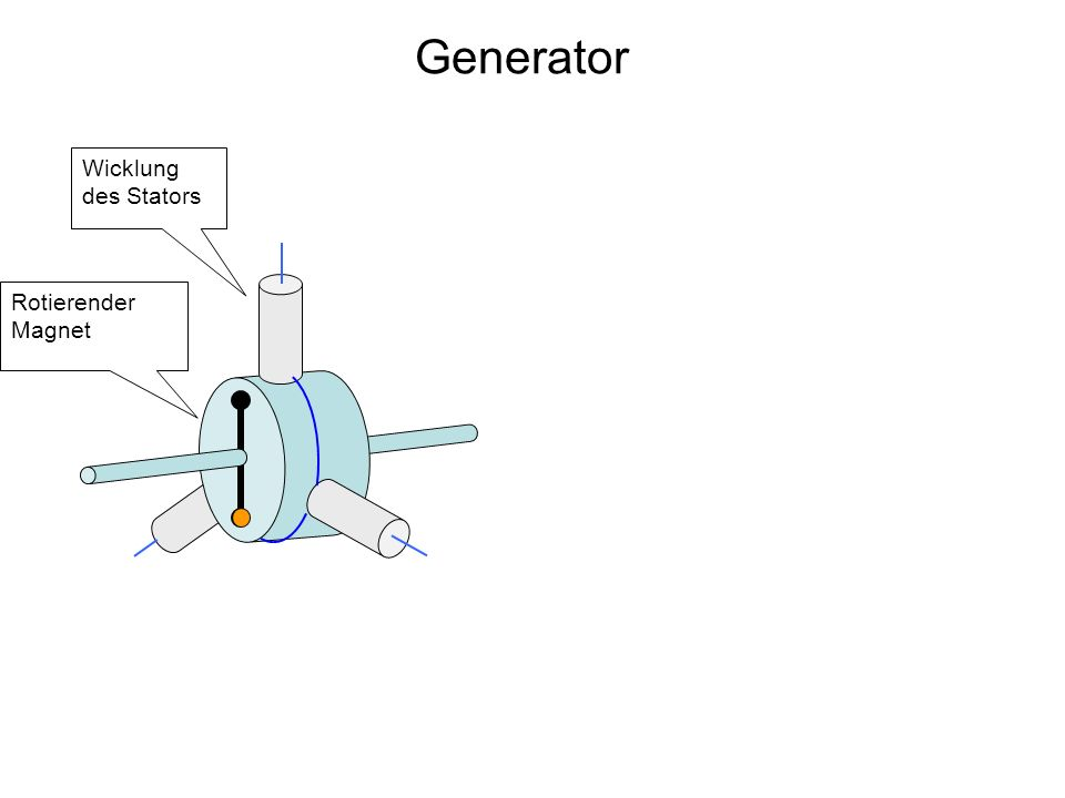 Generator Wicklung des Stators Rotierender Magnet