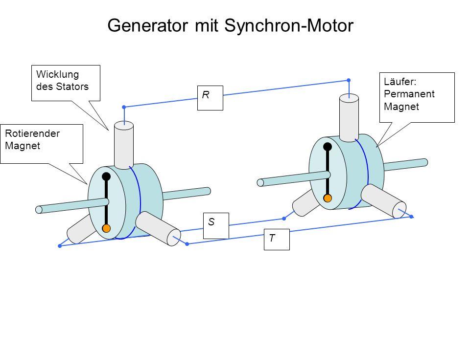 Generator mit Synchron-Motor