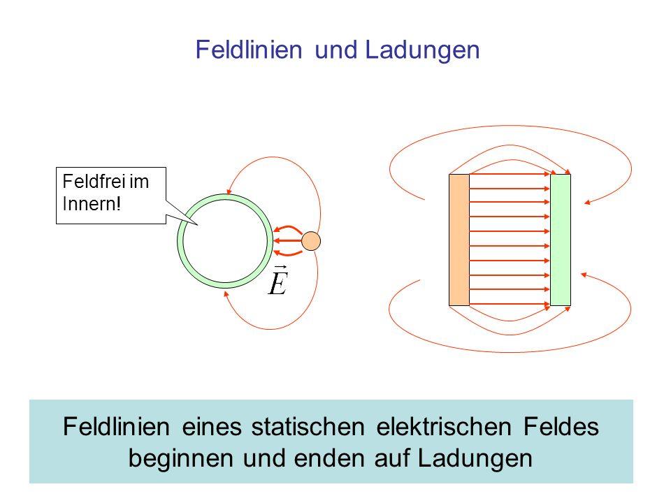 Feldlinien und Ladungen