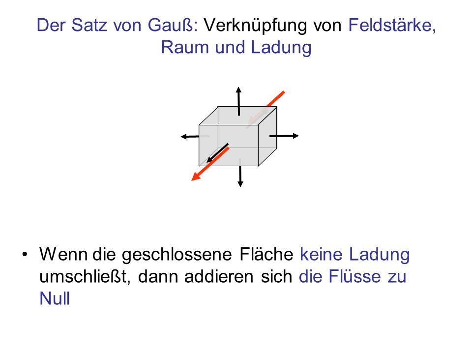 Der Satz von Gauß: Verknüpfung von Feldstärke, Raum und Ladung