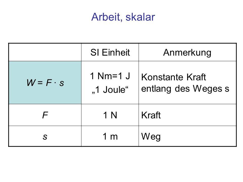 """Arbeit, skalar SI Einheit Anmerkung W = F · s 1 Nm=1 J """"1 Joule"""