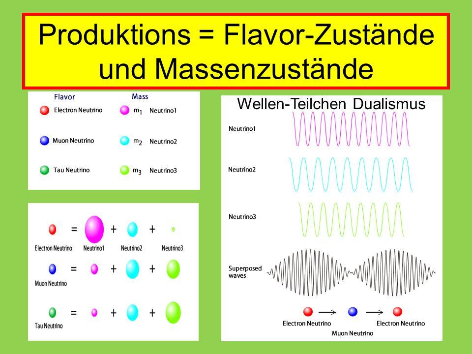 Produktions = Flavor-Zustände und Massenzustände