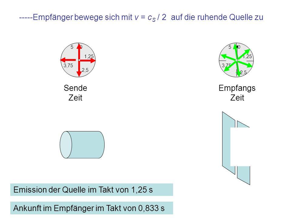 -----Empfänger bewege sich mit v = cS / 2 auf die ruhende Quelle zu