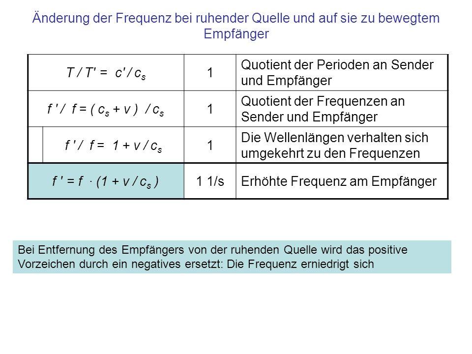 Quotient der Perioden an Sender und Empfänger