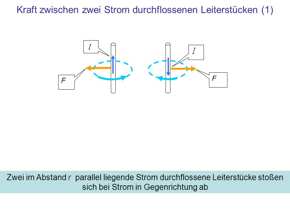 Kraft zwischen zwei Strom durchflossenen Leiterstücken (1)