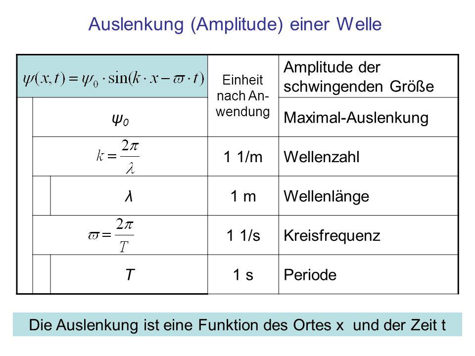 Auslenkung (Amplitude) einer Welle