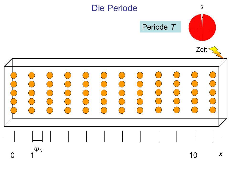 Die Periode s 2 Periode T 1,5 0,5 1,0 Zeit ψ0 x 1 10