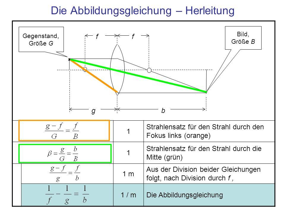 Die Abbildungsgleichung – Herleitung