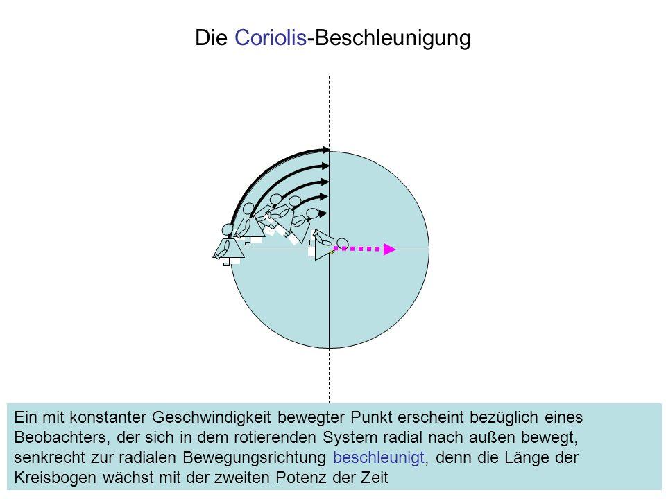 Die Coriolis-Beschleunigung