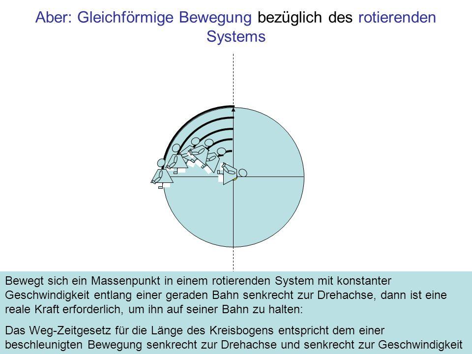 Aber: Gleichförmige Bewegung bezüglich des rotierenden Systems