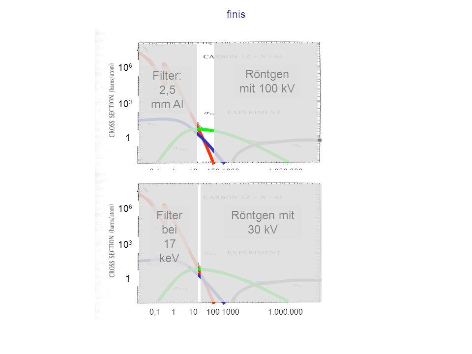 Filter: 2,5 mm Al Röntgen mit 100 kV Filter bei 17 keV