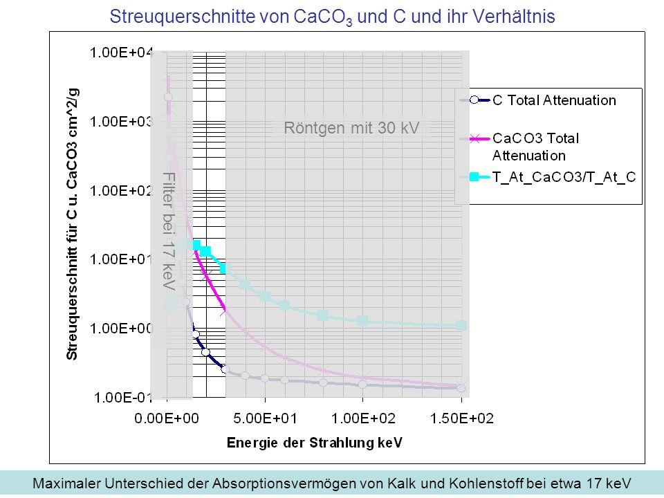 Streuquerschnitte von CaCO3 und C und ihr Verhältnis