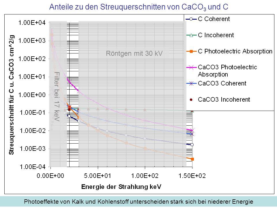 Anteile zu den Streuquerschnitten von CaCO3 und C