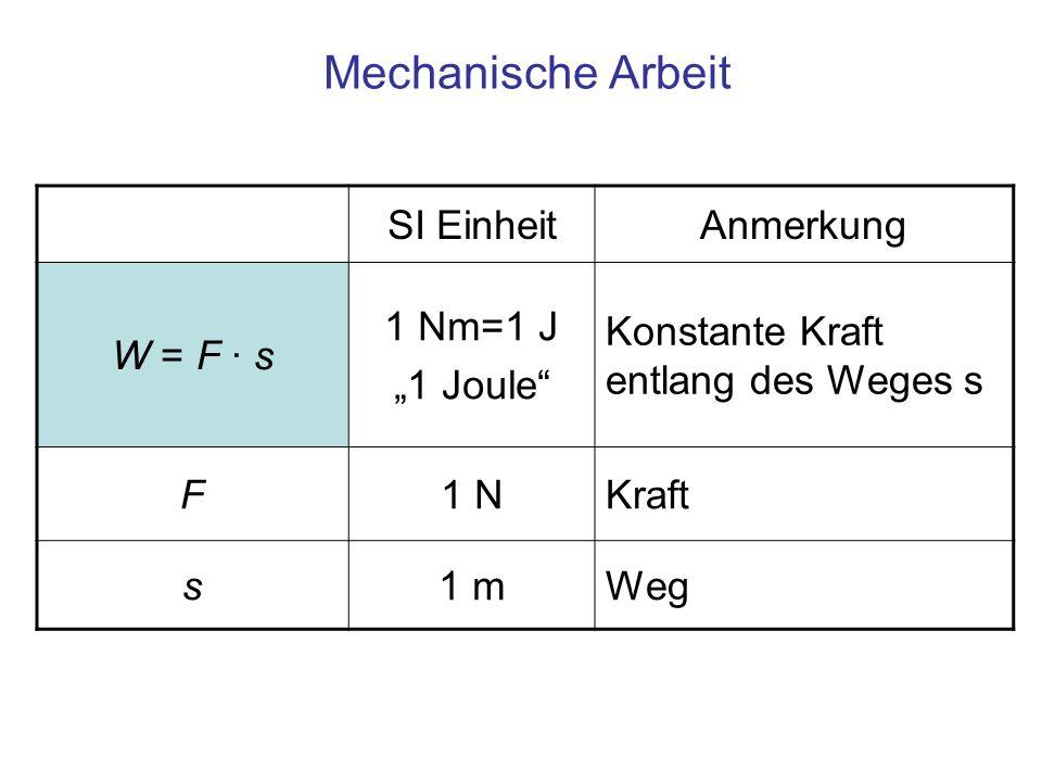 """Mechanische Arbeit SI Einheit Anmerkung W = F · s 1 Nm=1 J """"1 Joule"""