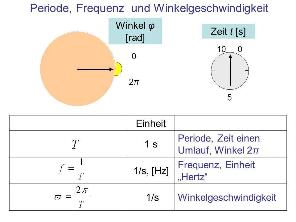 Periode, Frequenz und Winkelgeschwindigkeit