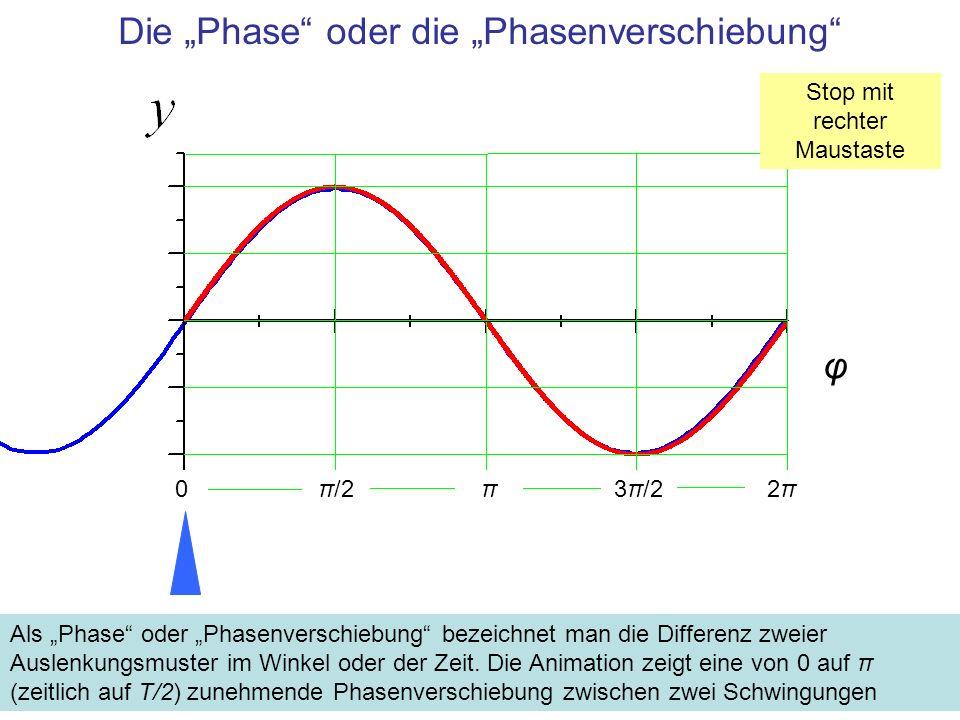 """Die """"Phase oder die """"Phasenverschiebung"""