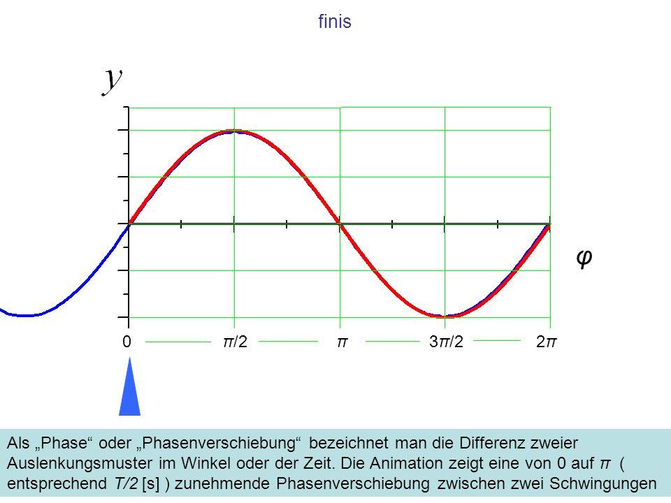 finis φ. π/2. π. 3π/2. 2π.