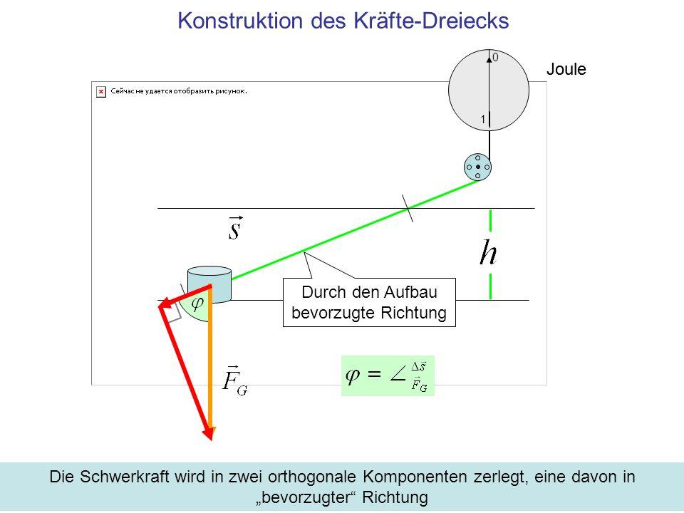 Konstruktion des Kräfte-Dreiecks