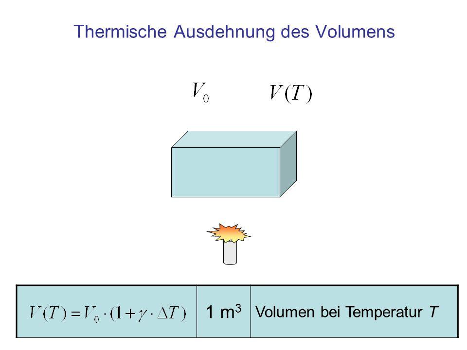 Thermische Ausdehnung des Volumens