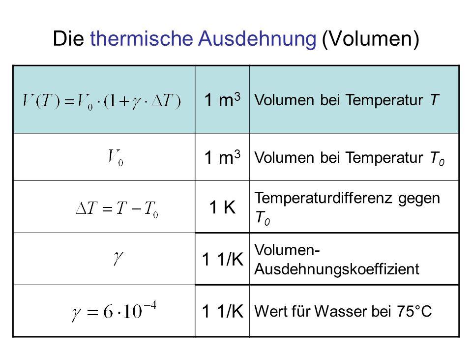 Die thermische Ausdehnung (Volumen)