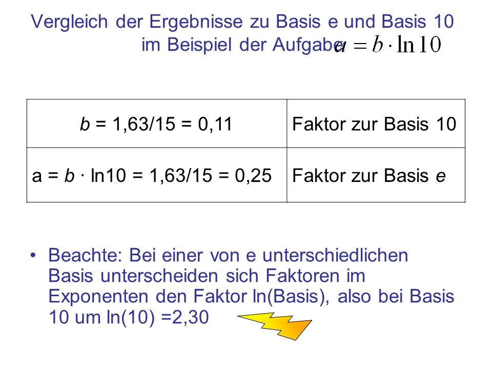 Vergleich der Ergebnisse zu Basis e und Basis 10 im Beispiel der Aufgabe