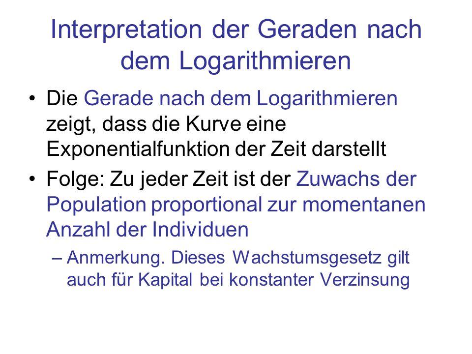 Interpretation der Geraden nach dem Logarithmieren