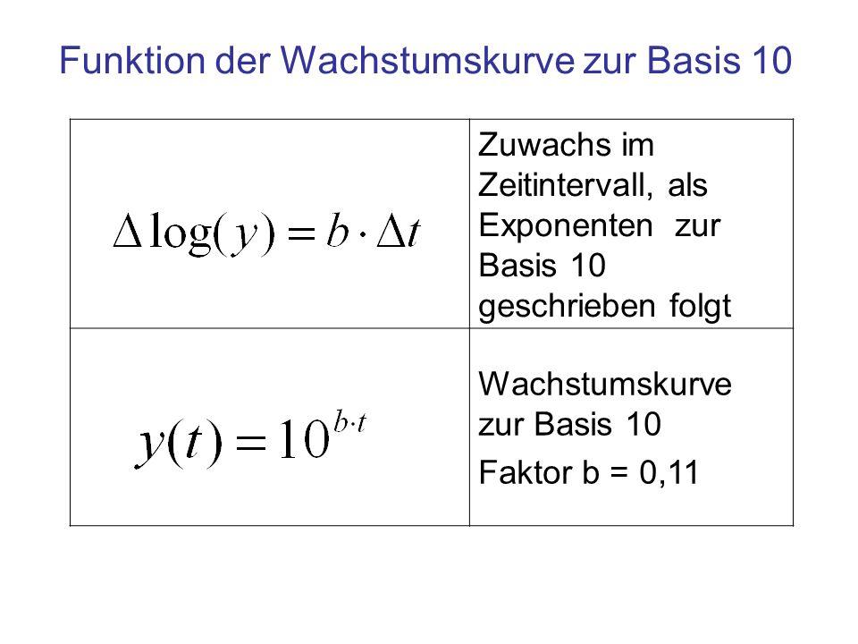 Funktion der Wachstumskurve zur Basis 10