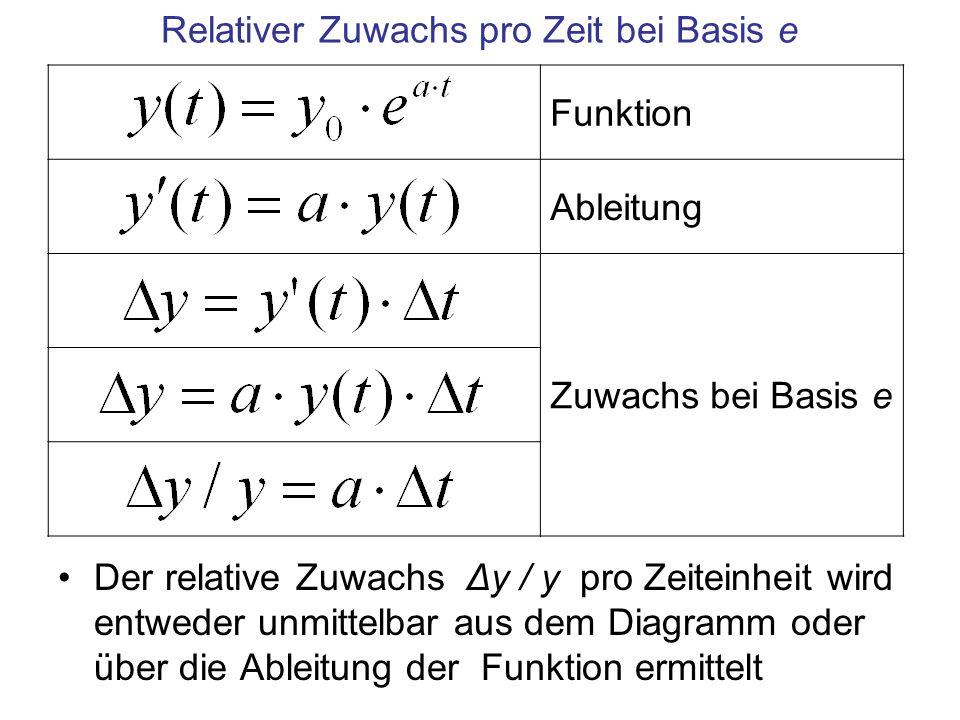 Relativer Zuwachs pro Zeit bei Basis e