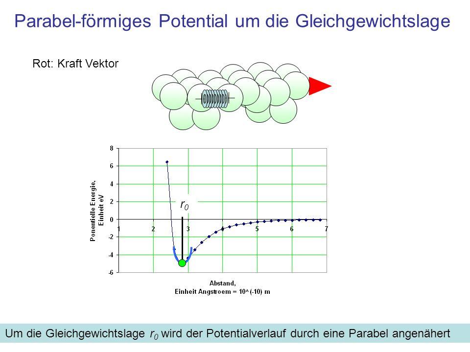 Parabel-förmiges Potential um die Gleichgewichtslage