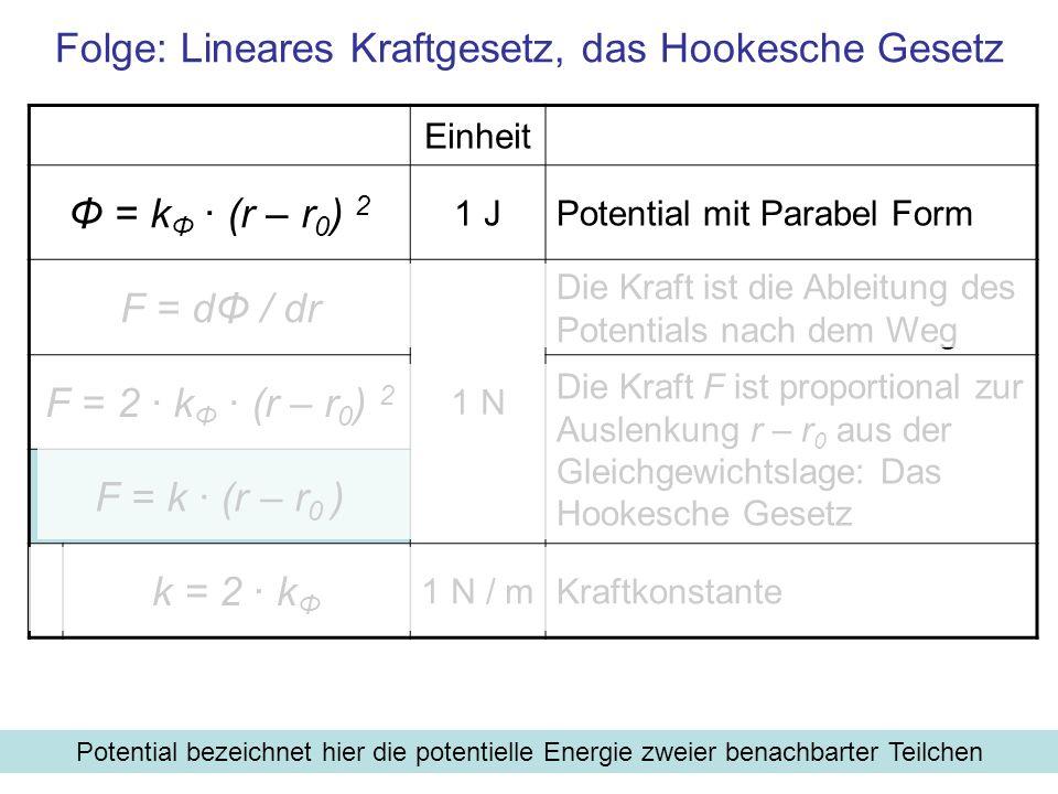 Folge: Lineares Kraftgesetz, das Hookesche Gesetz