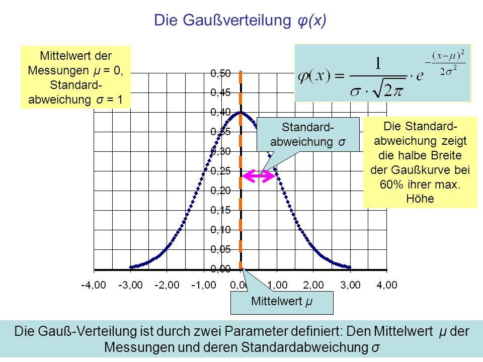 Die Gaußverteilung φ(x)