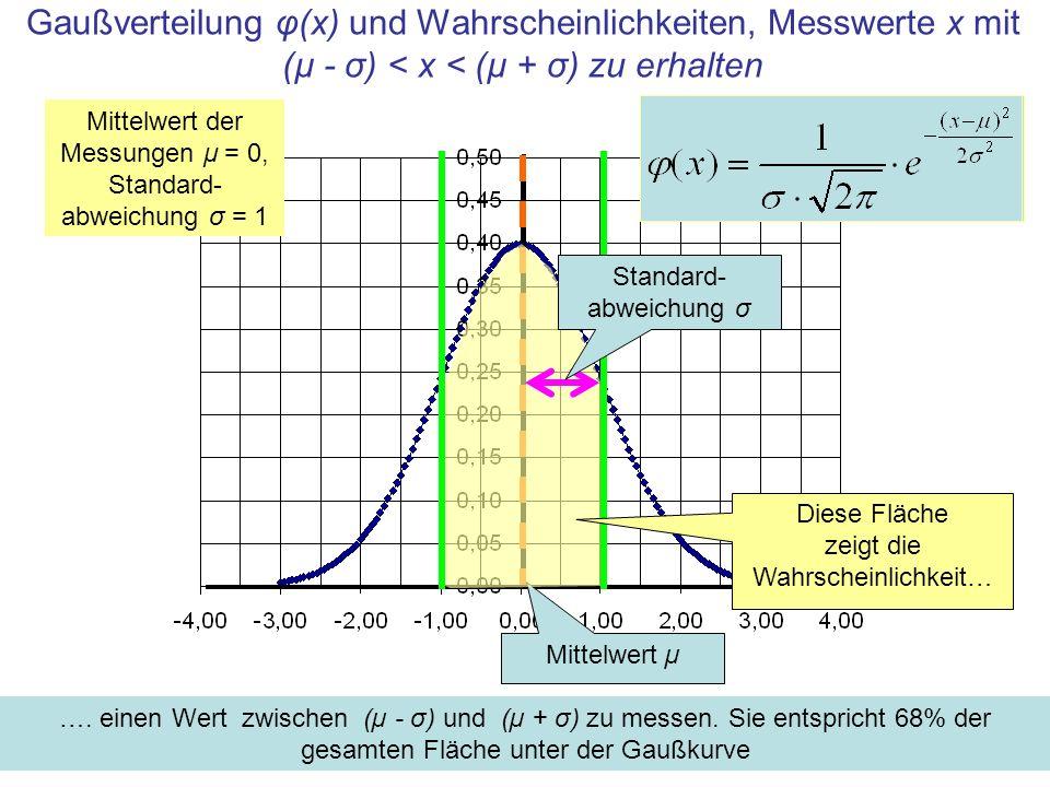 Gaußverteilung φ(x) und Wahrscheinlichkeiten, Messwerte x mit (µ - σ) < x < (µ + σ) zu erhalten