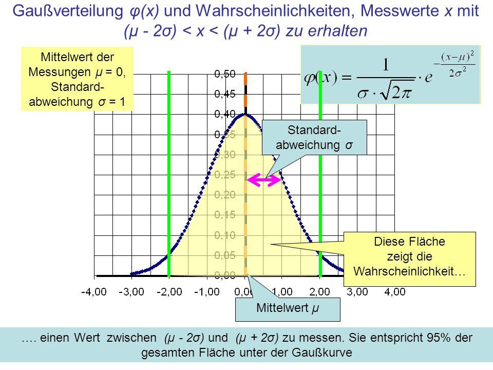 Gaußverteilung φ(x) und Wahrscheinlichkeiten, Messwerte x mit (µ - 2σ) < x < (µ + 2σ) zu erhalten