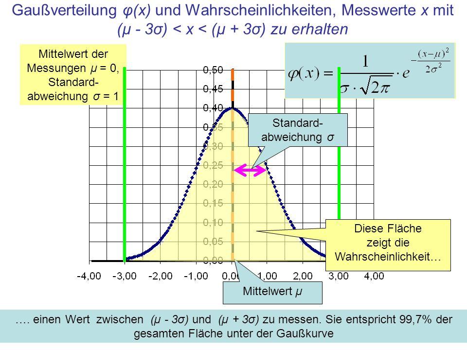 Gaußverteilung φ(x) und Wahrscheinlichkeiten, Messwerte x mit (µ - 3σ) < x < (µ + 3σ) zu erhalten