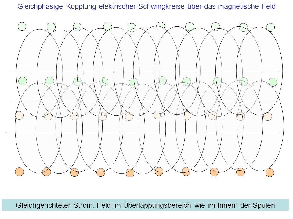 Gleichphasige Kopplung elektrischer Schwingkreise über das magnetische Feld