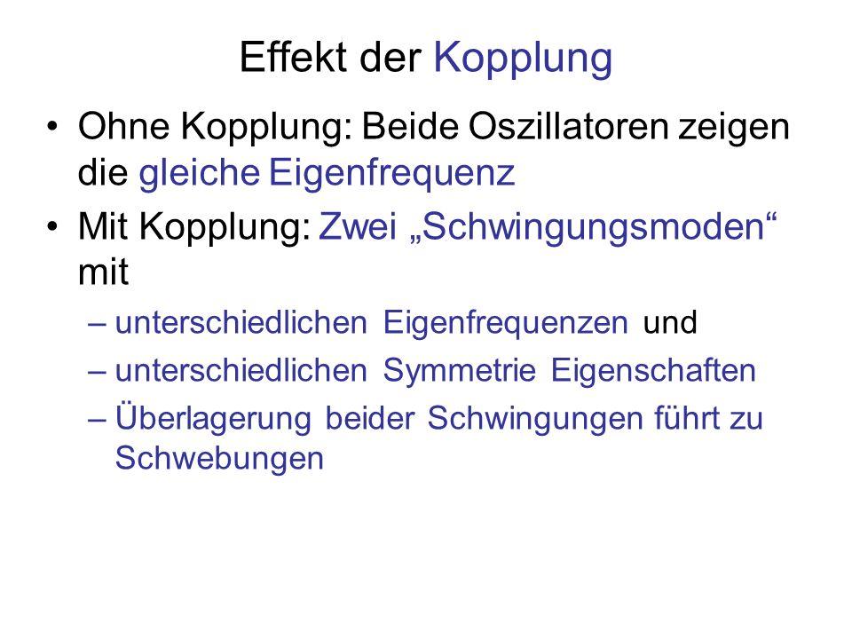 """Effekt der Kopplung Ohne Kopplung: Beide Oszillatoren zeigen die gleiche Eigenfrequenz. Mit Kopplung: Zwei """"Schwingungsmoden mit."""