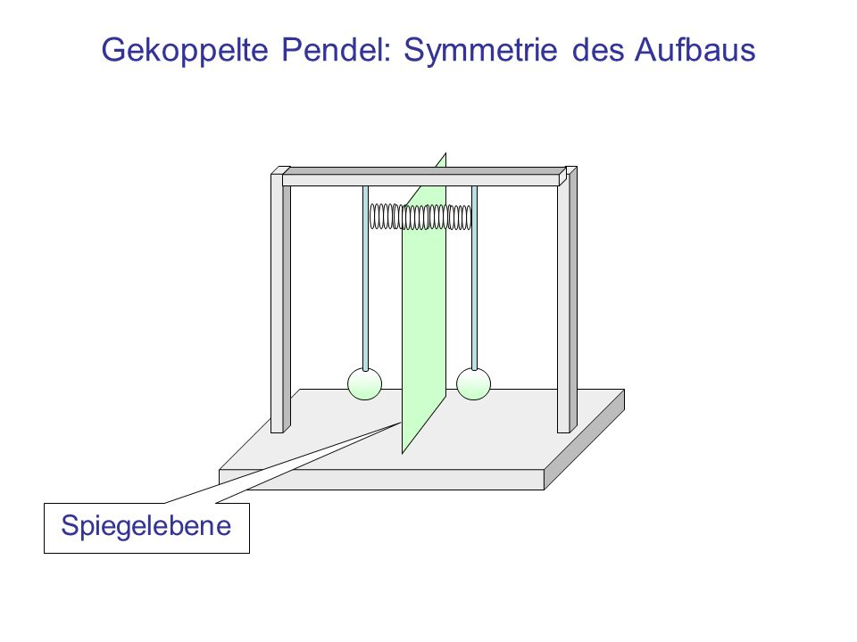 Gekoppelte Pendel: Symmetrie des Aufbaus