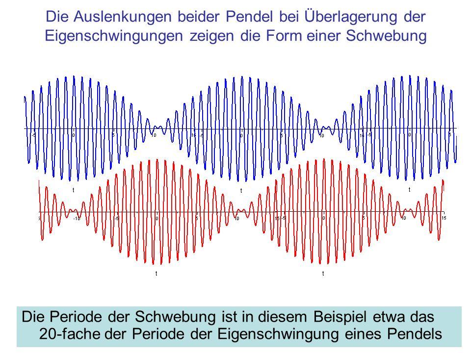 Die Auslenkungen beider Pendel bei Überlagerung der Eigenschwingungen zeigen die Form einer Schwebung