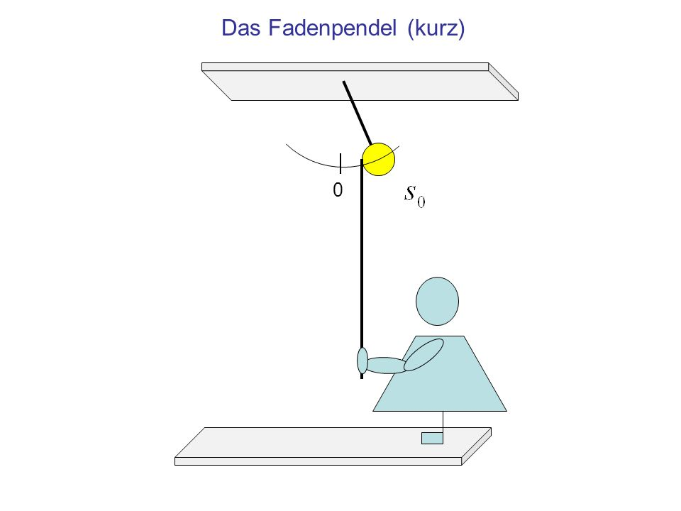 Das Fadenpendel (kurz)
