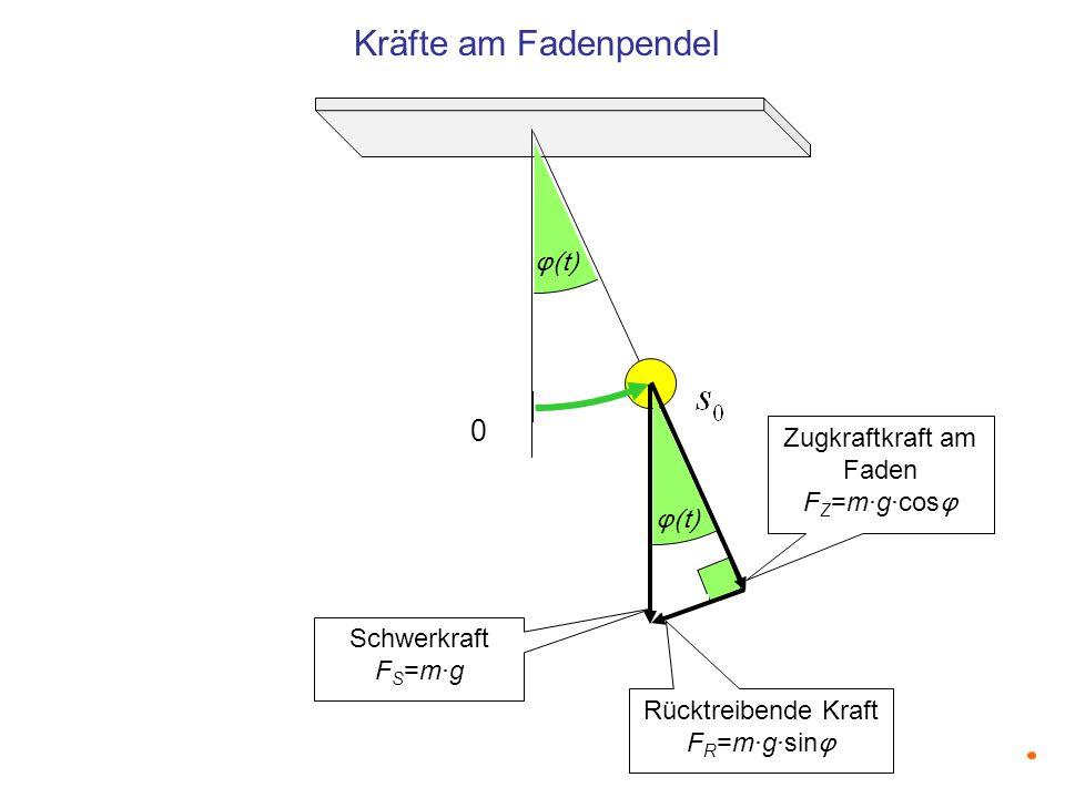 Kräfte am Fadenpendel φ(t) Zugkraftkraft am Faden FZ=m·g·cosφ φ(t)