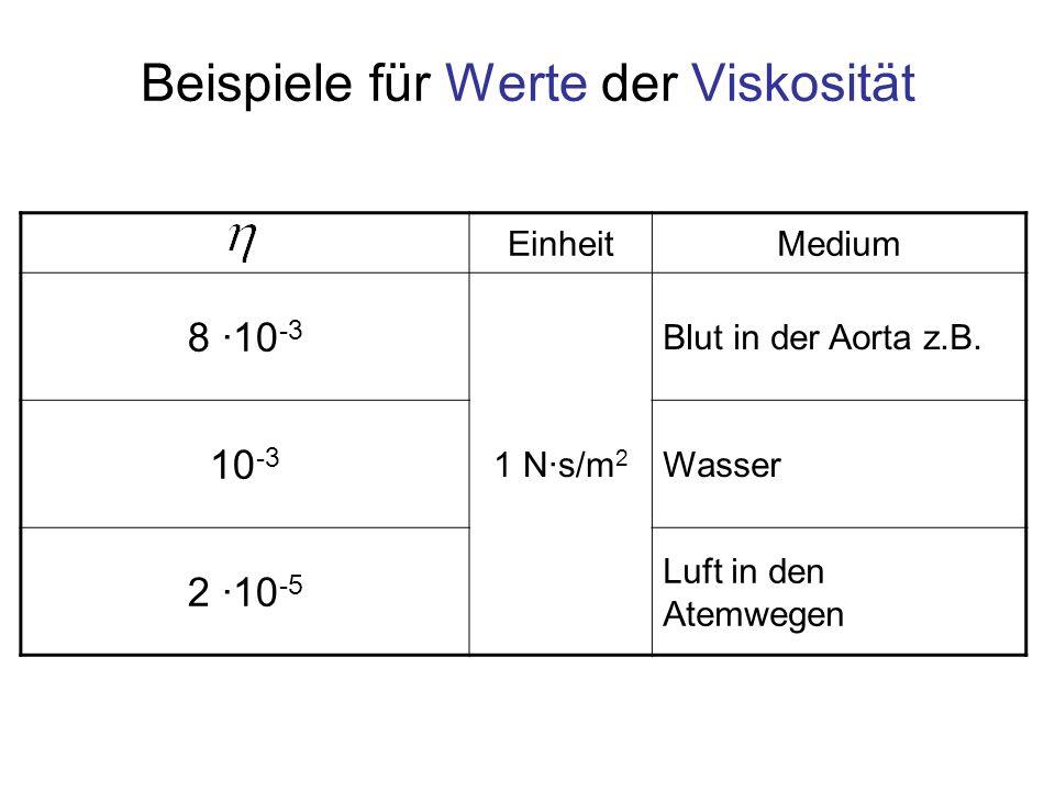 Beispiele für Werte der Viskosität
