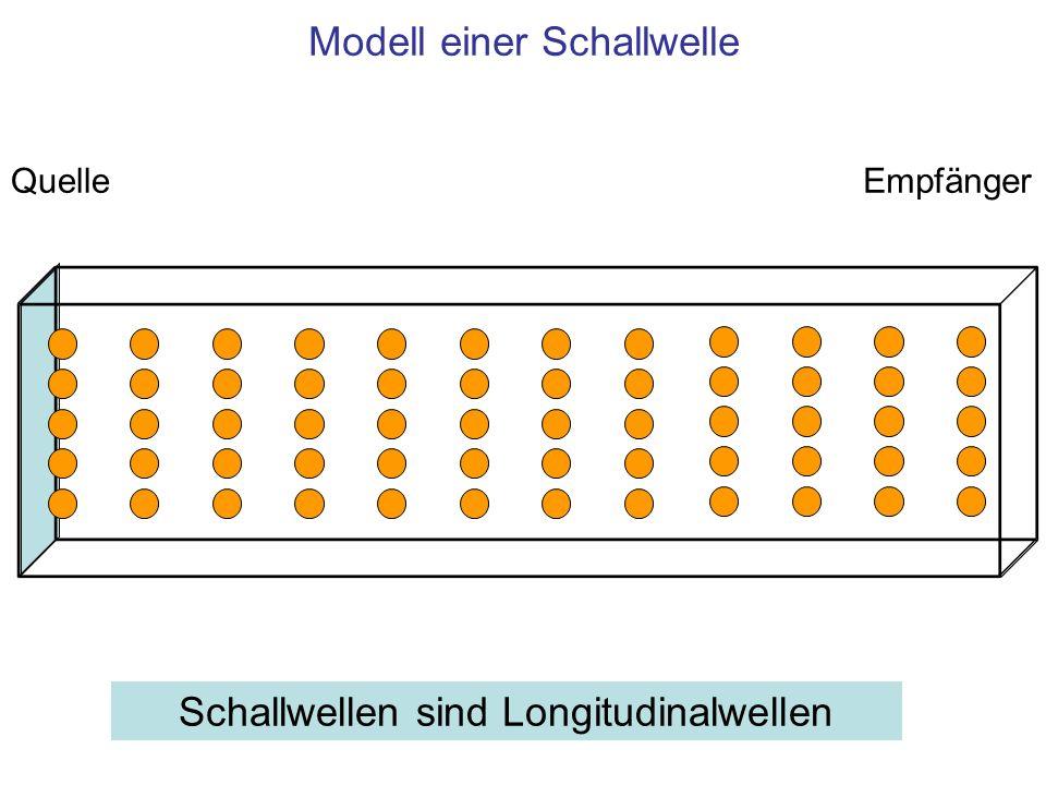 Modell einer Schallwelle