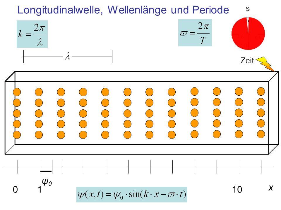 Longitudinalwelle, Wellenlänge und Periode
