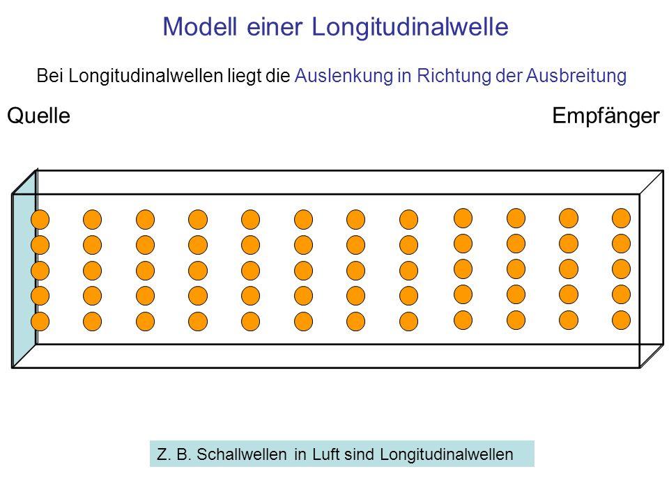 Modell einer Longitudinalwelle